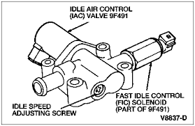 solved i need a wiring color chart to wire fuel injecters fixya throttle body tb the throttle body tb controls the amount of air that flows into the engine through a single butterfly valve the single butterfly valve