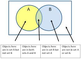 Venn Diagram Math Definition Venn Diagram In Maths Zlatan Fontanacountryinn Com