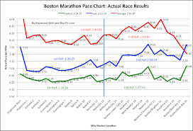 Boston Marathon Race Pace Charts Actual Race Runtri
