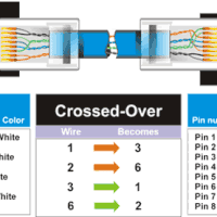 cat5 wiring diagram crossover cable pictures images photos cat5 wiring diagram crossover cable photo cat5 wiring diagram crossover cable cat5 crossover pinout