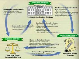 separation of powers and checks and balances thinglink