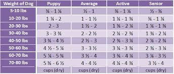 Taste Of The Wild Puppy Food Feeding Chart Goldenacresdogs Com