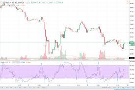 Dow Jones 30 And Nasdaq 100 Price Forecast February 12 2018 Technical Analysis