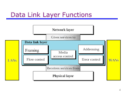 Data Link Layer Data Communications Data Link Layer Ppt Video Online Download