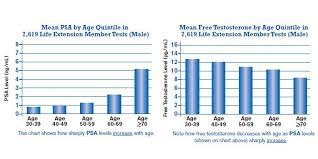 Estrogen Levels Chart Male Estrogen Levels Chart Best Picture Of Chart Anyimage Org