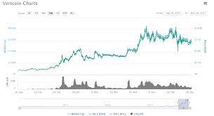 Vertcoin Difficulty Chart Good Bytecoin Wallet Pec Guest House