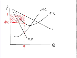 profit loss graph profit loss and zero economic profit for a monopolistically competitive firm