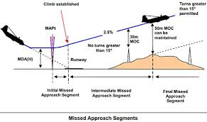 Jeppesen Climb Gradient Chart The Airline Pilots Forum And Resource