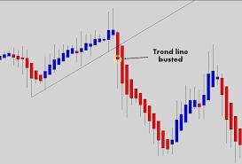 Heiken Ashi Trend Line Break Learn Forex Trading Intraday
