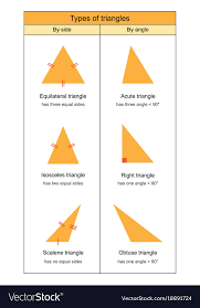 Triangle Types Chart Types Of Triangles On White Background