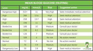 Blood Reading Chart A Simple Blood Sugar Level Guide Charts Measurements