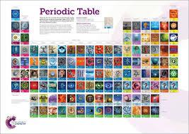 The Royal Society of Chemistry Periodic Table Wallchart: Murray ...