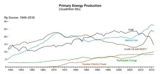 Pros And Cons Of Fracking Research Updates Yale Climate
