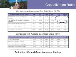 capitalization ratio company ranked by 5 year average20062007200820092010average berkshire life insurance company of america 16 9