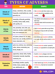 Tense Adverb Chart Adverbs What Is An Adverb Useful Rules Examples 7 E S L