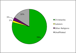 Brazil Religion Pie Chart 51 Expository Christian Religion Chart