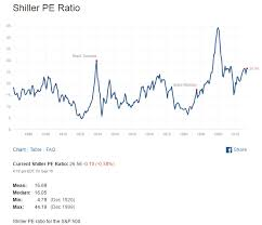 Hong Kong Hang Seng Index Hsi Pe Ratio My Stocks