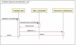 exploiting use cases to improve test qualityshows a typical sequence diagram