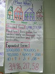 Place Value Chart Math A Great Anchor Chart On Different