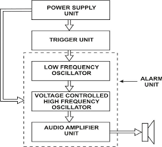 block diagram of a touch activated security system figure 1 of 4 fig 1 block diagram of a touch activated security system