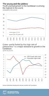 Chart Of The Week Crime Joblessness And Youth In The