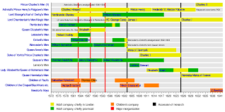 Allen Elizabethan Theatre Seating Chart English Renaissance Theatre Wikipedia