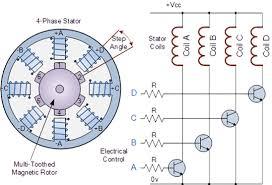 step rotation of stepper motor