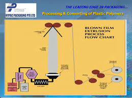 Film Processing Chart Processing Converting Of Plastic Polymers Ppt Video