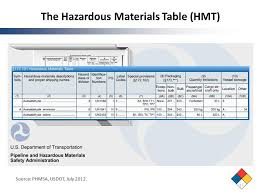 Dot Hazardous Materials Table 172101 Hazardous Materials Table Table Idea For Your Home