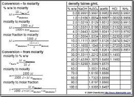 49 Judicious Chemistry Formula Chart Pdf