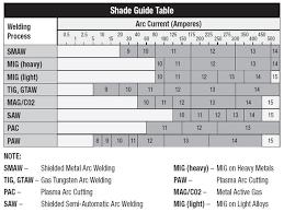 47 Punctual Welding Helmet Lens Shade Chart