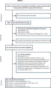 Hep B Diagnosis Chart Systematic Reviews And Evidence Summaries Who Guidelines
