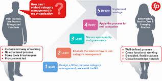 Category Management Process | Procurement | Training | Software