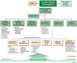 Networx Contractor Program Office Centurylink Government