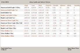 Ebay Silver Prices