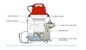 homemade water filter diagram. Water Filtration Vacuum Cleaner Homemade Filter Diagram O