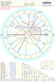 A Positive Turning Point In History Full Moon Astrology May