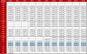 Usaf Pay Chart Beautiful Usaf Pay Chart Michaelkorsph Me