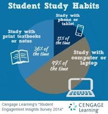 top study tools and methods your students are using cengage blog college student study habits