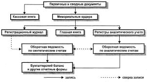 Формы бухгалтерского учета Курсовая работа страница  По данным первичных учетных документов составляются мемориальные ордера в которых указывается корреспонденция счетов по данным операциям что позволяет