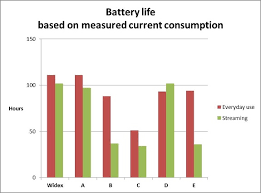 Battery Consumption In Wireless Hearing Aid Products