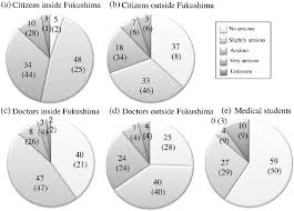 Anxiety About The Effects Of Radiation In 2013 2011 The