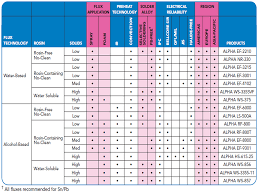 Solder Melting Temperature Chart Basic Soldering Guide How To Solder Electronic Components