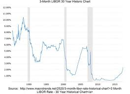 Libor Rate Chart Can Libor Tell You What The Fed Doesnt Want You To Know