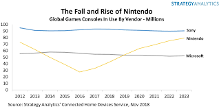 Ps4 Vs Xbox One Sales Chart 2015 Nintendo Will Take Number One Spot From Sony In 2019 Game