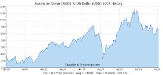 Australian Dollar Aud To Us Dollar Usd History Foreign