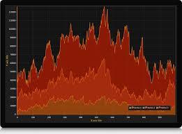 Wpf Chart Control Microsoft Wpf Chart Control Wpf Scientific Charts Full Touch