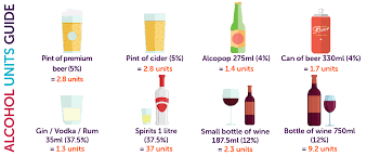Alcohol Absorption Rate Chart Alcohol Units Drugs And Alcohol