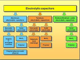 Electrolyte Relationships Chart Electrolytic Capacitor Wikipedia