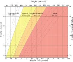Bmi Chart Uk Body Mass Index What Is Bmi Bmi For Children